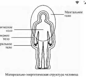 Jokya.ru - фото - Как молитвой наработать ментальное тело?