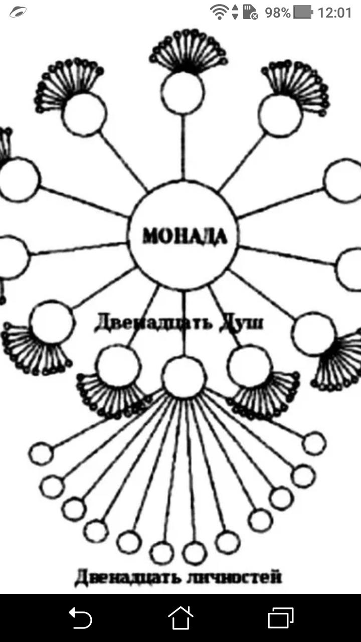 """фото - jokya.ru - Как наблюдатель теряет """"Аспект души""""  при сильном делении фрагментов """"чистого сознания"""" и становится фантомом"""