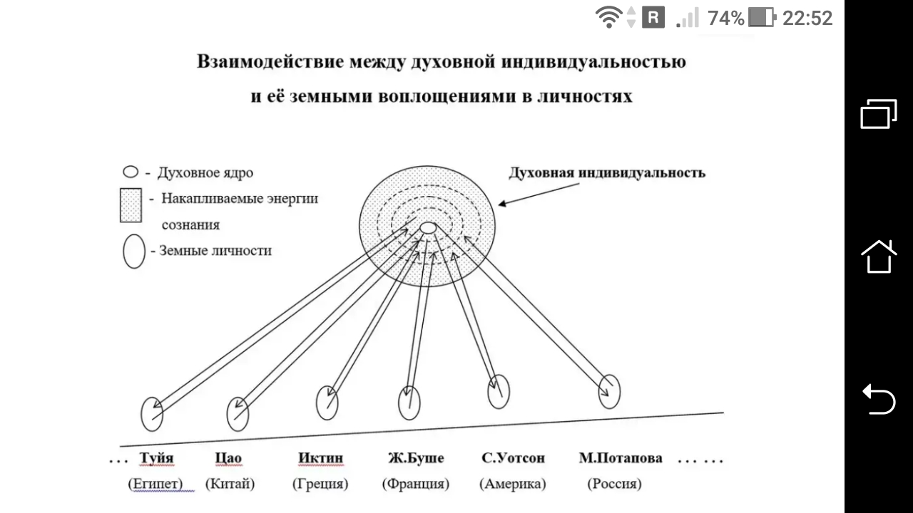 """фото - jokya.ru - В чем отличие """"аспектов душ"""" выбирающих единого """"аватара"""" на текущее воплощение"""