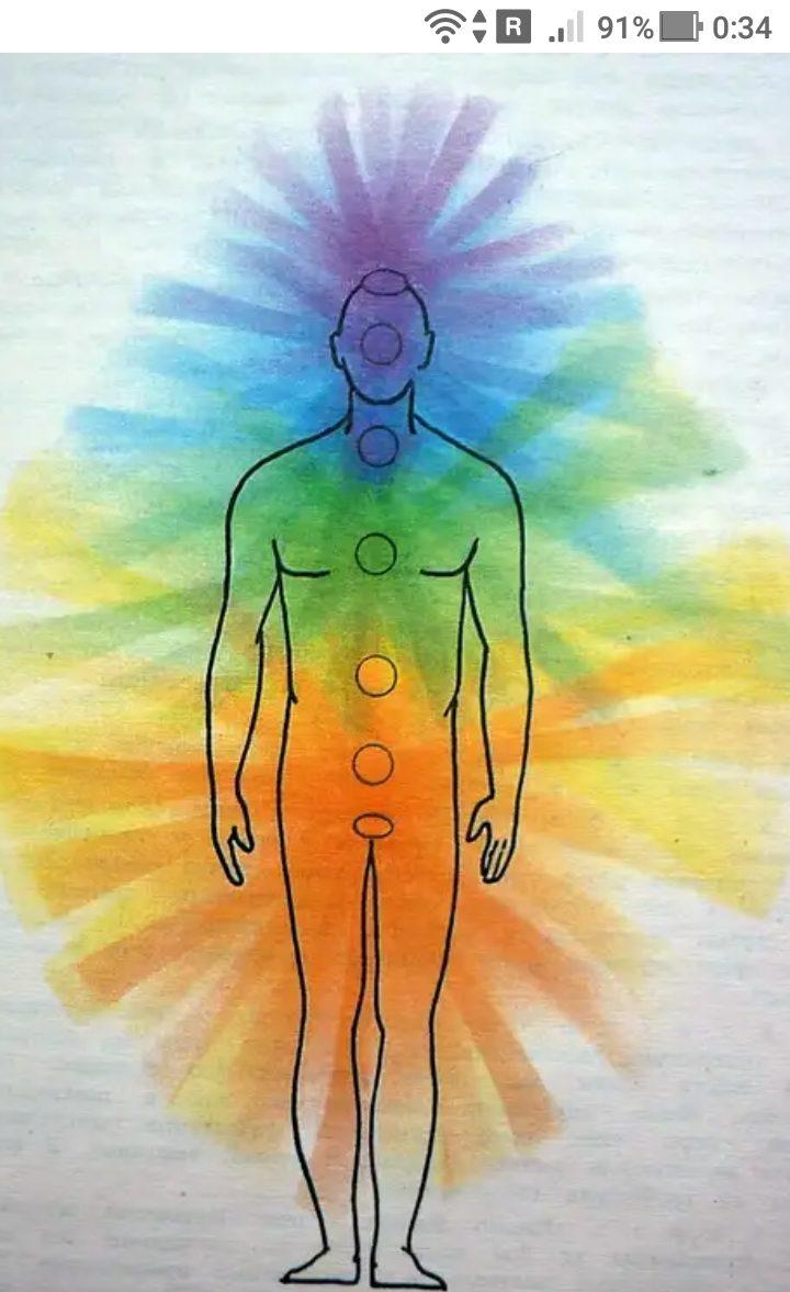 фото -https://jokya.ru - Человек состоит из физического, тонкого тела и ментального тела