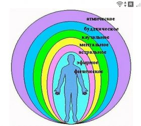 фото -https:// jokya.ru - Человек состоит из физического, тонкого тела и ментального тела